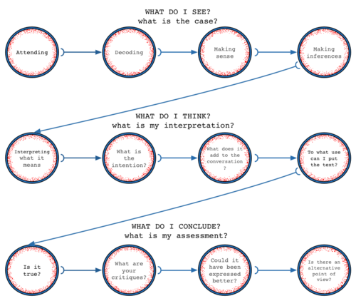 elements of the reading process a schematic diagram diy barbie Diagram of Hearing Sense elements of the reading process reading process, diy barbie furniture, diagram, literacy
