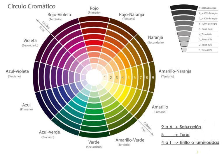El Color Elemento Fundamental Del Maquillaje Circulo Cromatico Circulo Cromatico De Colores Rueda De Colores