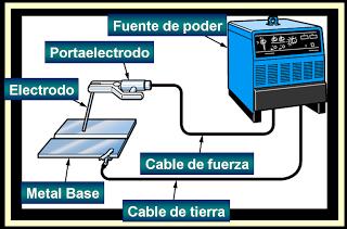 Informacion Tecnica De Soldadura Electrica Dibujo Mecanico Y Embrague Y Cajas De Cambios Soldadura Soldadura Electrodo Electrodos Para Soldar