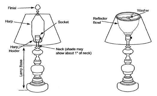 How To Pick The Perfect Lamp Shade   How To Decorate