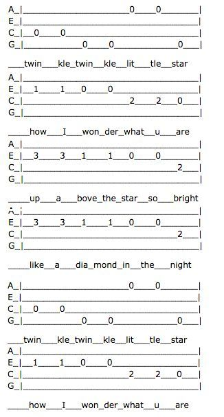 How To Pick Twinkle Twinkle Little Star Abcs Ukulele Tabs