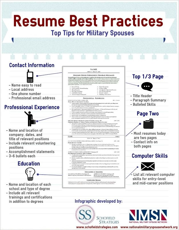 Military Spouse Resume Infographic Best Practices Infographic