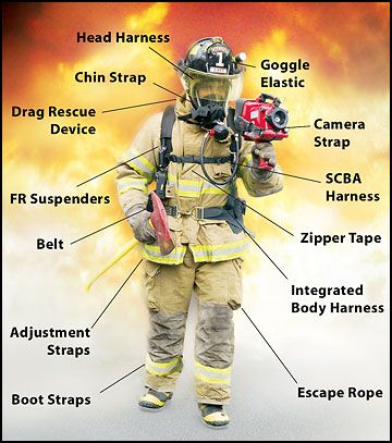 Firefighter gear diagram
