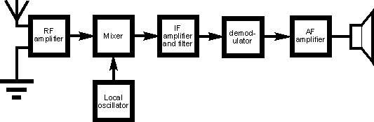 block diagram of superheterodyne radio receiver    #blockdiagram