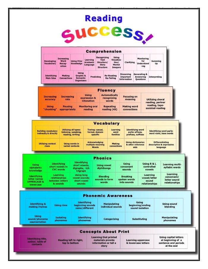 Reading Success Cake! Start at the bottom and work your way up ...