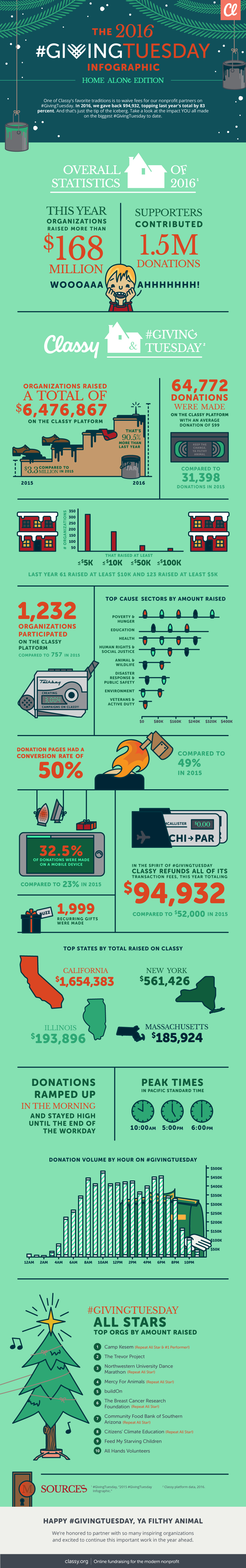INFOGRAPHIC GivingTuesday Keeps Getting Better Giving