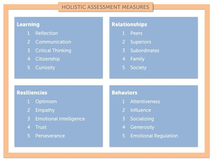A Case for Holistic Assessment of Students (and Everyone) | LinkedIn