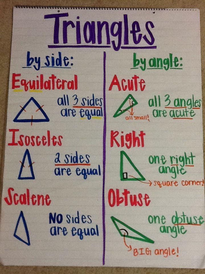 Mathfilefoldergames Math Fourth Grade Math Math Anchor Charts