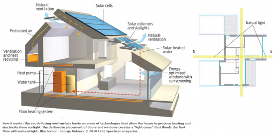 17 Best images about Net Zero Energy Housing on Pinterest