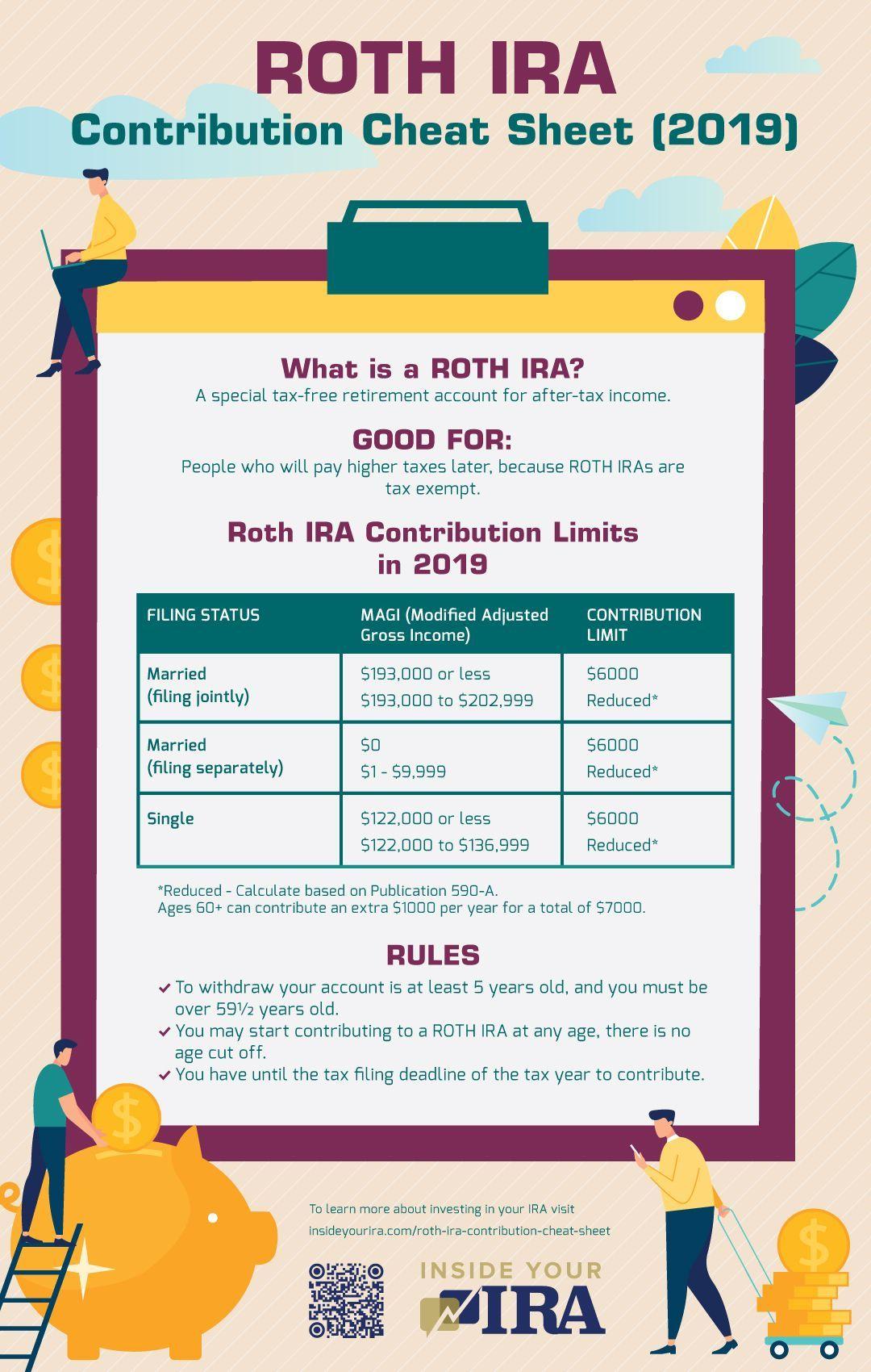 Roth Ira Contribution Cheat Sheet Infographic Inside Your Ira Roth Ira Contributions Roth Ira Roth Ira Investing