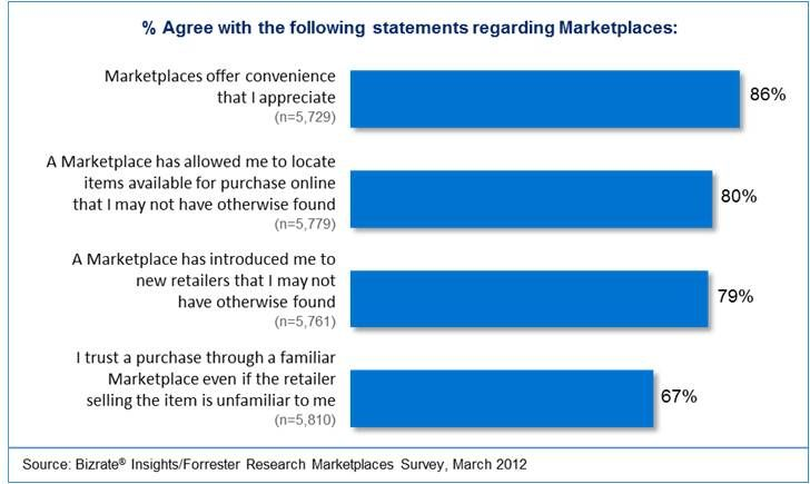 Marketplace Analysis One-stop, trusted stop eases shopping needs - needs analysis