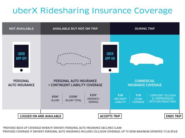 Insurance For Uberx With Ridesharing Car Insurance Life