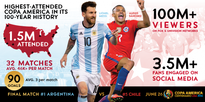 Soccer Sport Infographic Of Football Championship Infographic Sport Soccer Soccer