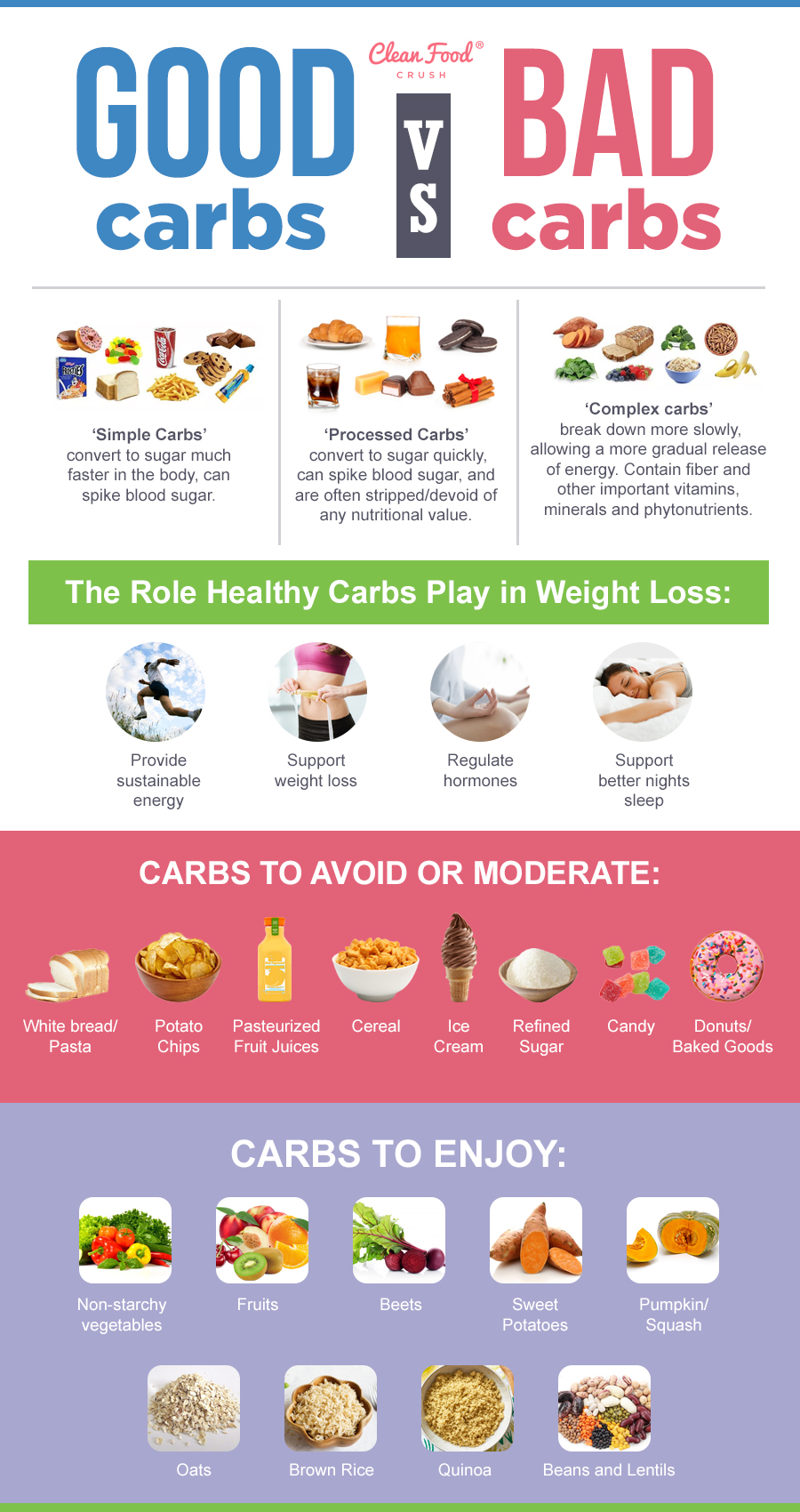 Good vs. Bad Carbs 10 Sources of Healthy Carbs that