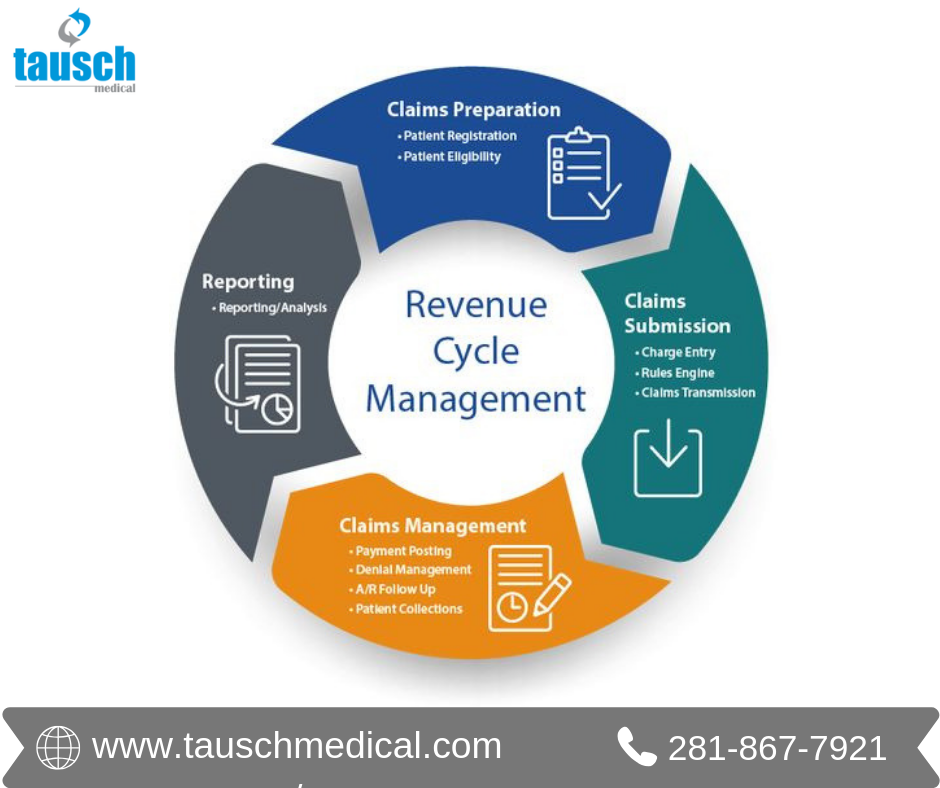 Let Us Help You Update Your Revenue Cycle Process Increase