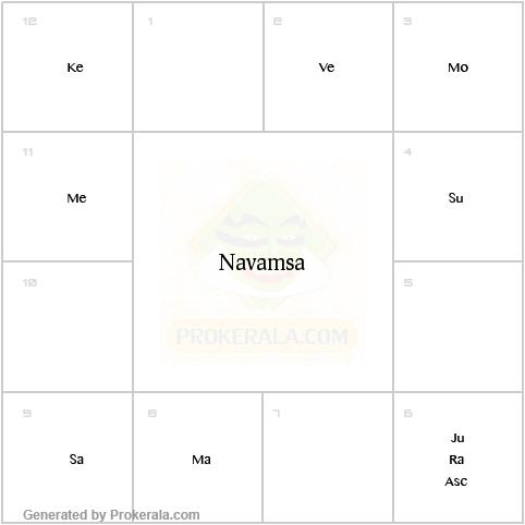 Navamsa Chart Calculator Generate Birth Navamsa Chart Numerology