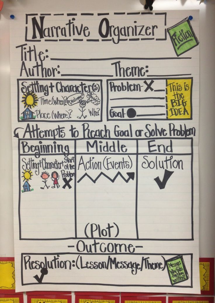 Working 4 the Classroom.....  We are working on organizing narrative text!  (Anchor Chart + Student Printable)