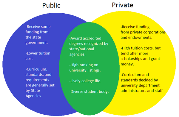 compare and contrast public and private schools
