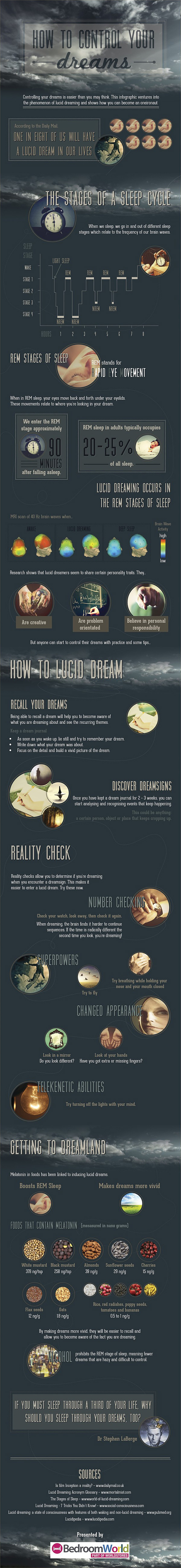 Control your dreams infographic
