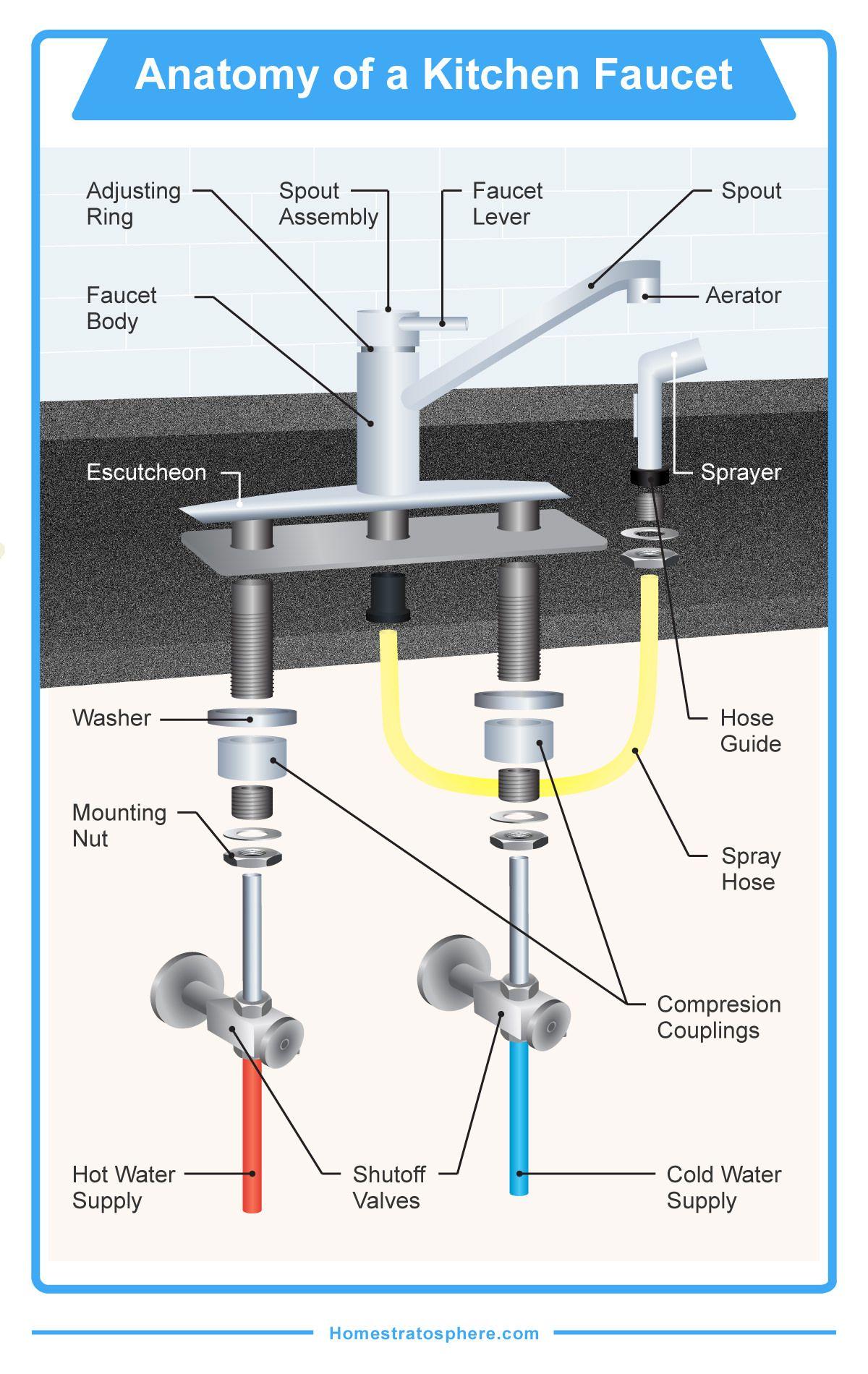 The 16 Parts of a Kitchen Faucet (Diagram) | Kitchen faucet ...