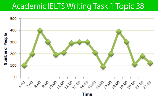 Sample Essay For Academic Ielts Writing Task 1 Topic 38