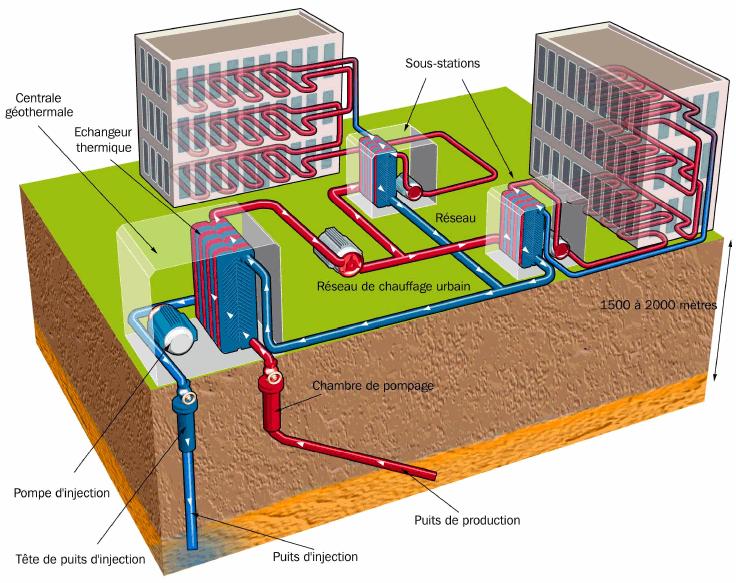 G othermie le r seau chaleur g o 215 nergie de la terre g othermie - Chauffage geothermique avantage inconvenient ...