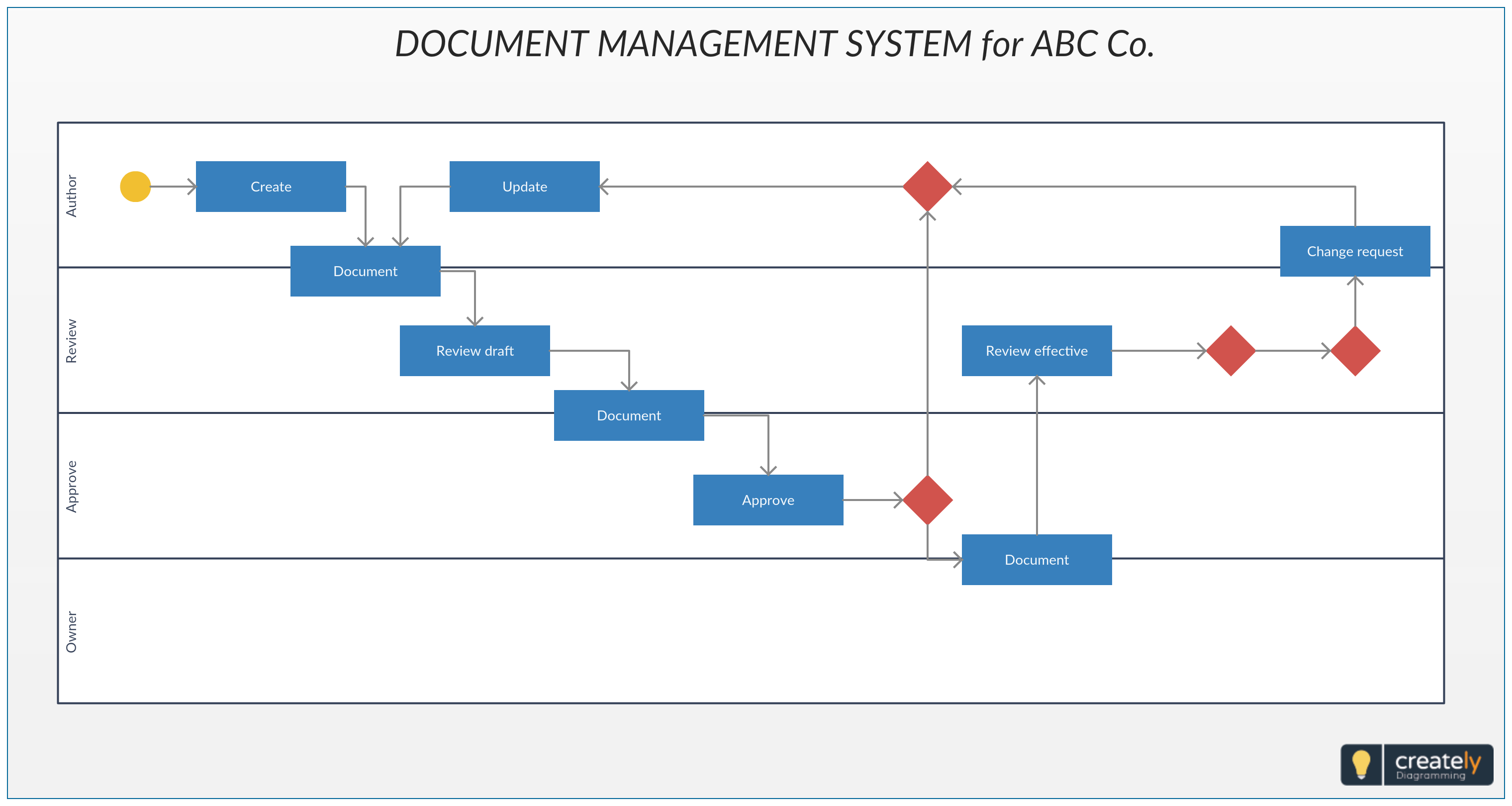 Electronic Document Control Management System Software System How To Be Outgoing Control