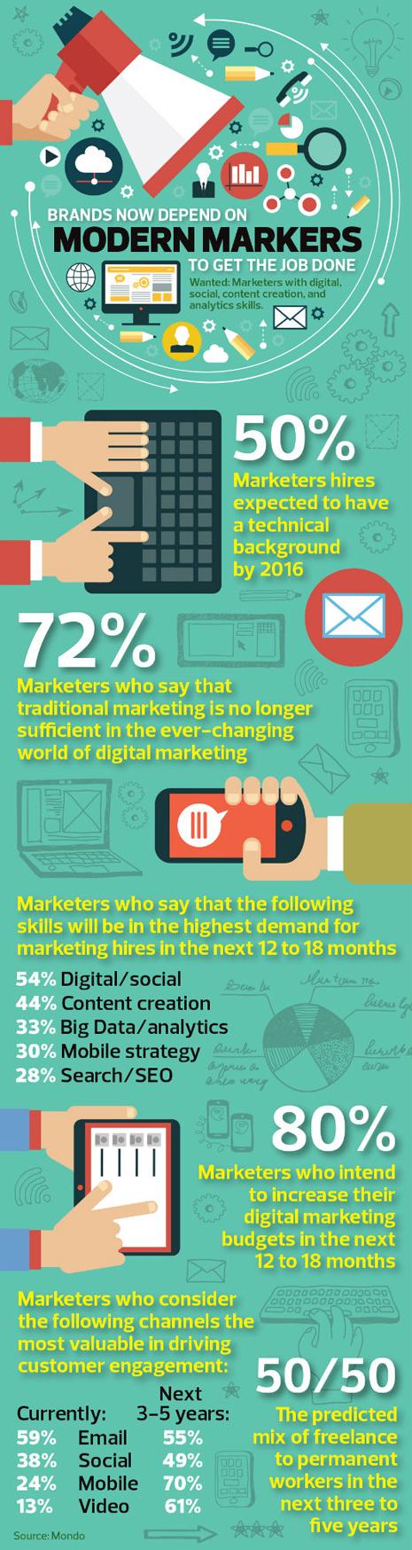 Modern marketers Se necesitan marketeros con conocimientos en marketing digital, social media, creación de contenidos y analítica... ya saben!!