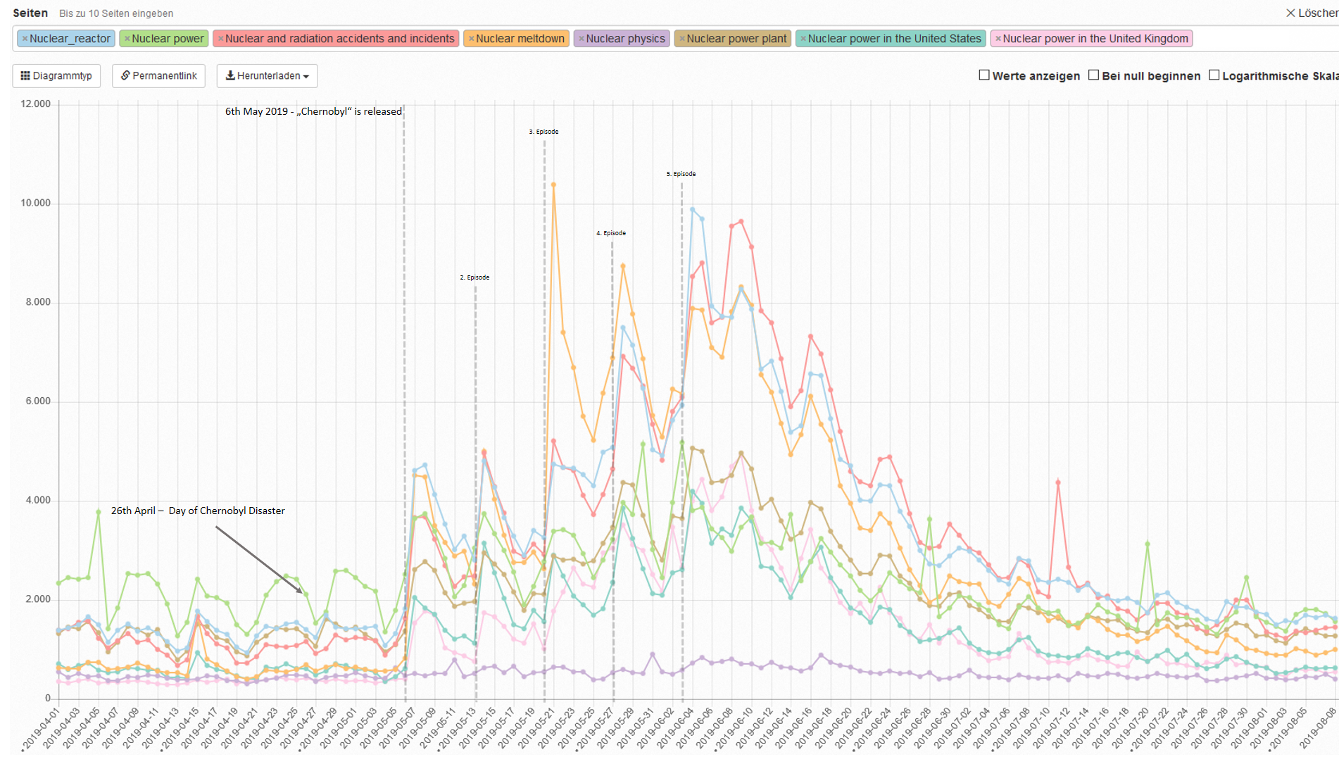 Wikipedia Pageview Analysis Of Some Keywords Related To Nuclear After The Airing Of The Series Chernobyl Dat Information Visualization Analysis Share Data