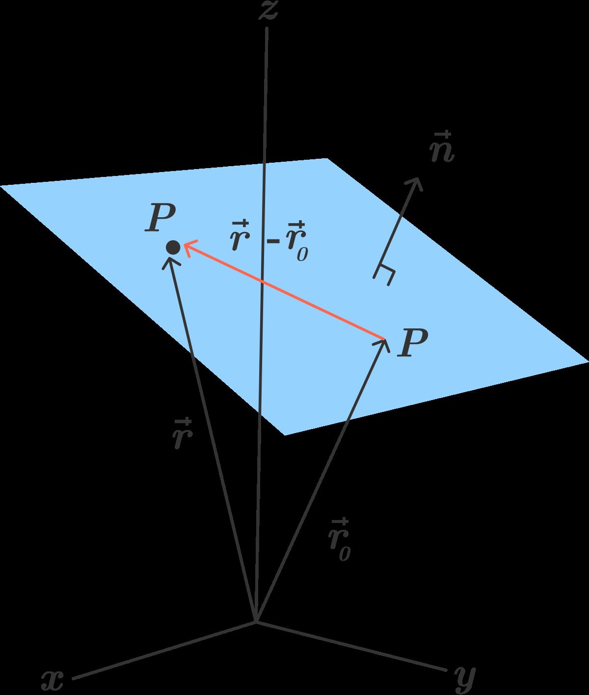 3d Coordinate Geometry