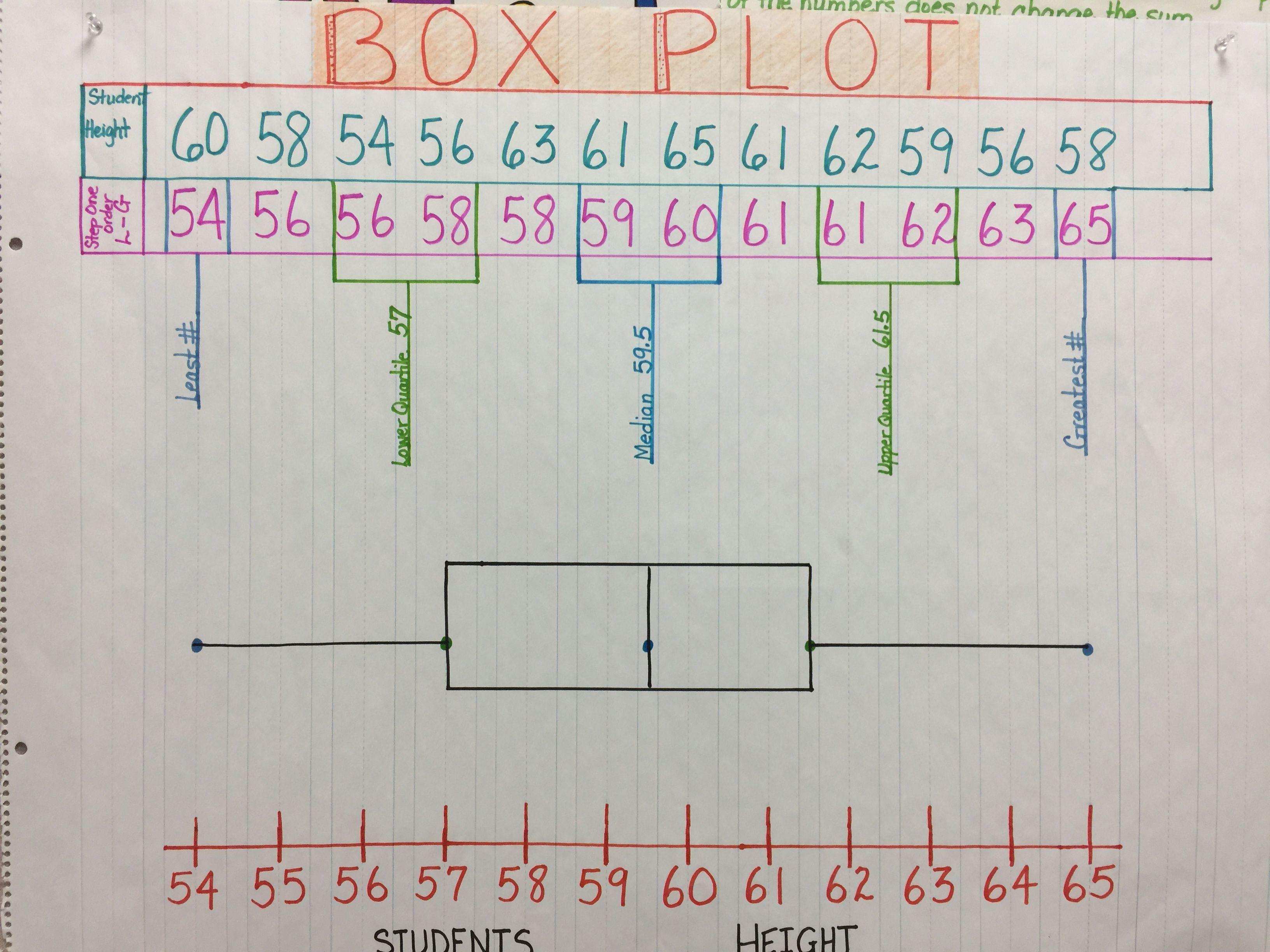 Box Plot Anchor Charts
