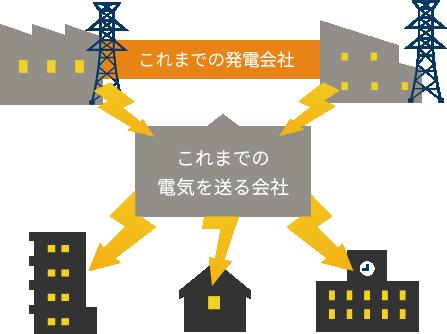 リミックスでんき - 東京電力エリアの電気代は基本料金0円 使い得プランがお得!
