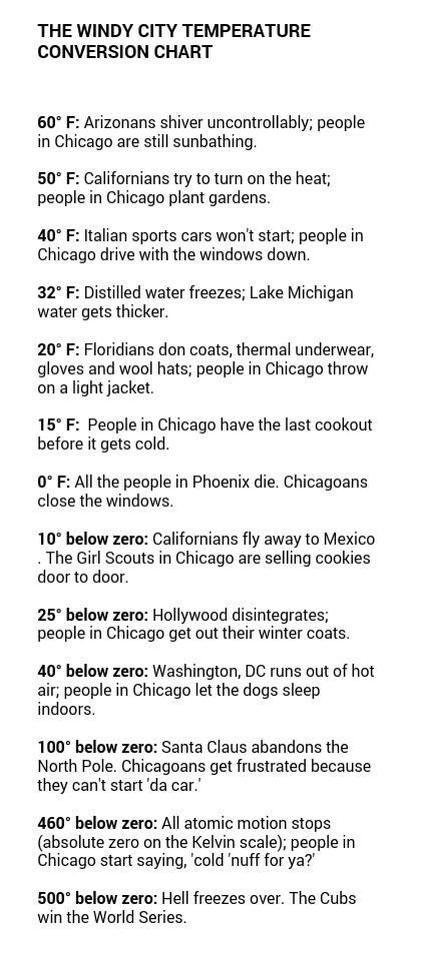 Windy City Temperature Conversion Chart  The Best Medicine