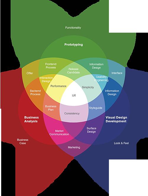 Assistant Producer On Wordpress Com Ux Design User Experience Design Ux Design Process
