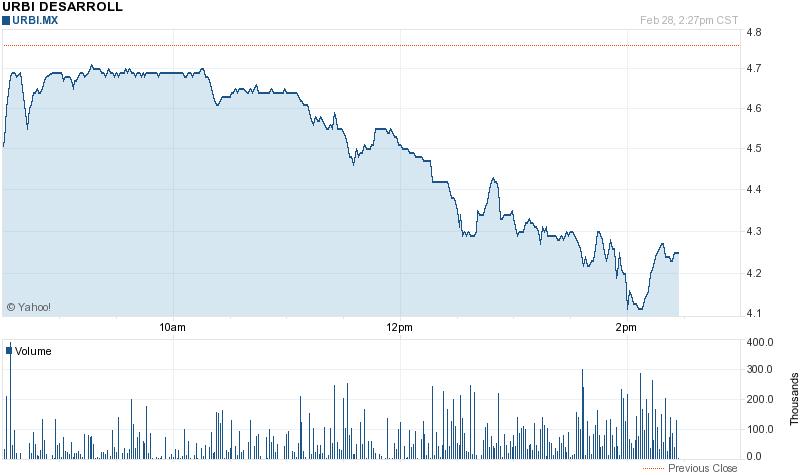 Goldcorp Stock Quote Fair Chart Forurbi Desarrollos Urbanos Sabde Cvurbimxasí