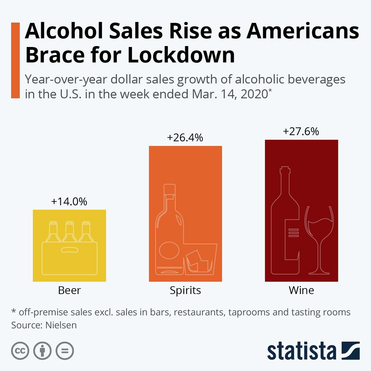 Alcohol Sales Rise as Americans Brace for Lockdown