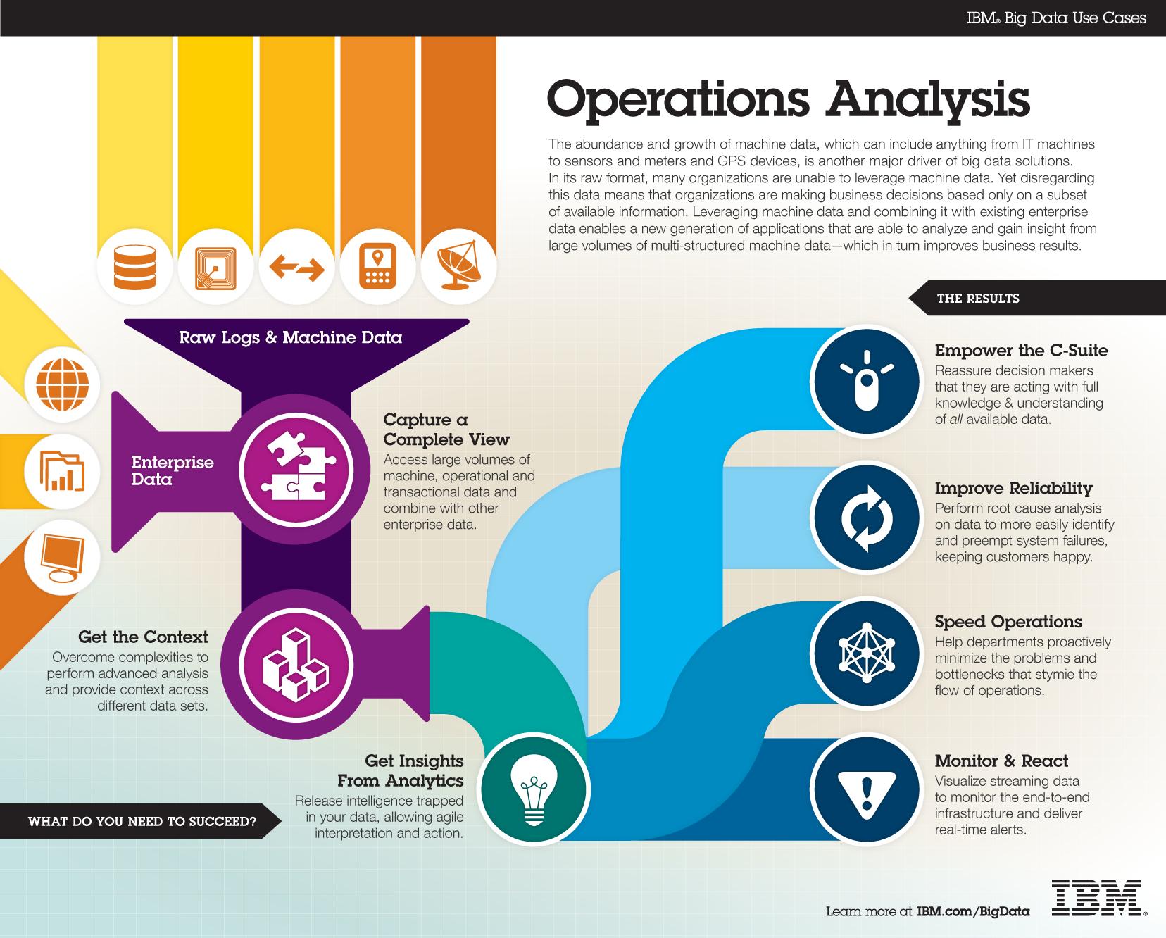 Operations Analysis - Big Data Use Case | Data + Analytics ...