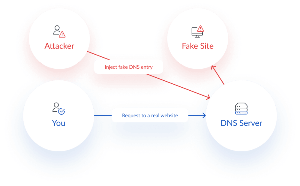 Dns Spoofing Dns Cache Poisoning Diagram Session Hijacking Dns Mac Address