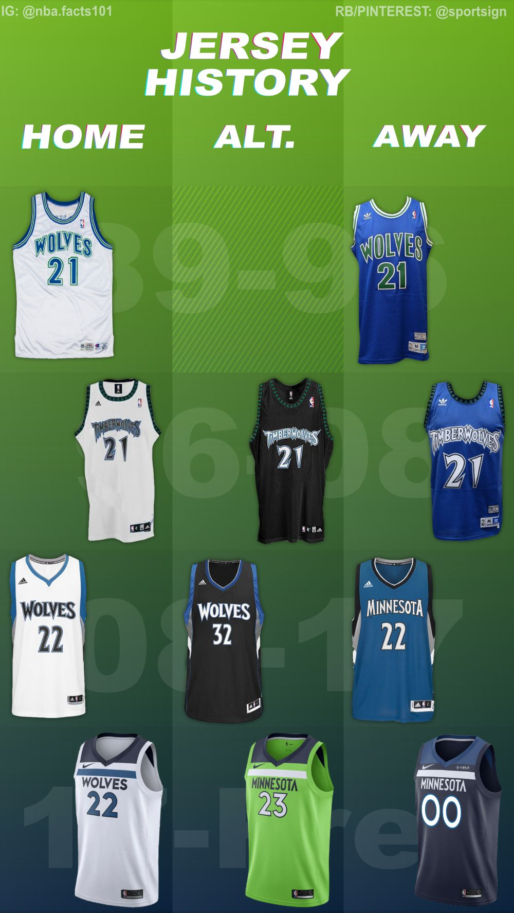 Minnesota Timberwolves Jersey History Nba Nba Basketball Teams Minnesota Timberwolves
