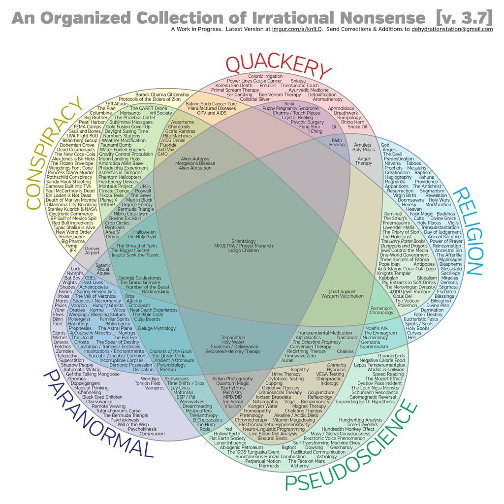 This Diagram Cuts deep: Conspiracy, Quackery, Religion, Paranormal ...