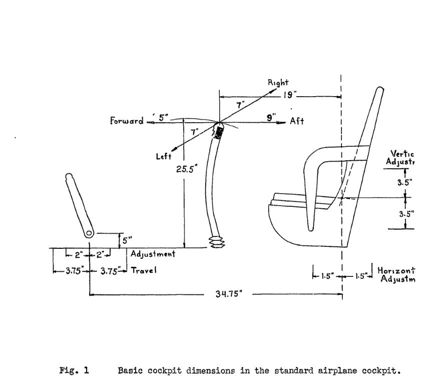 Basic cockpit dimensions | Sims | Chart, Diagram, Floor plans