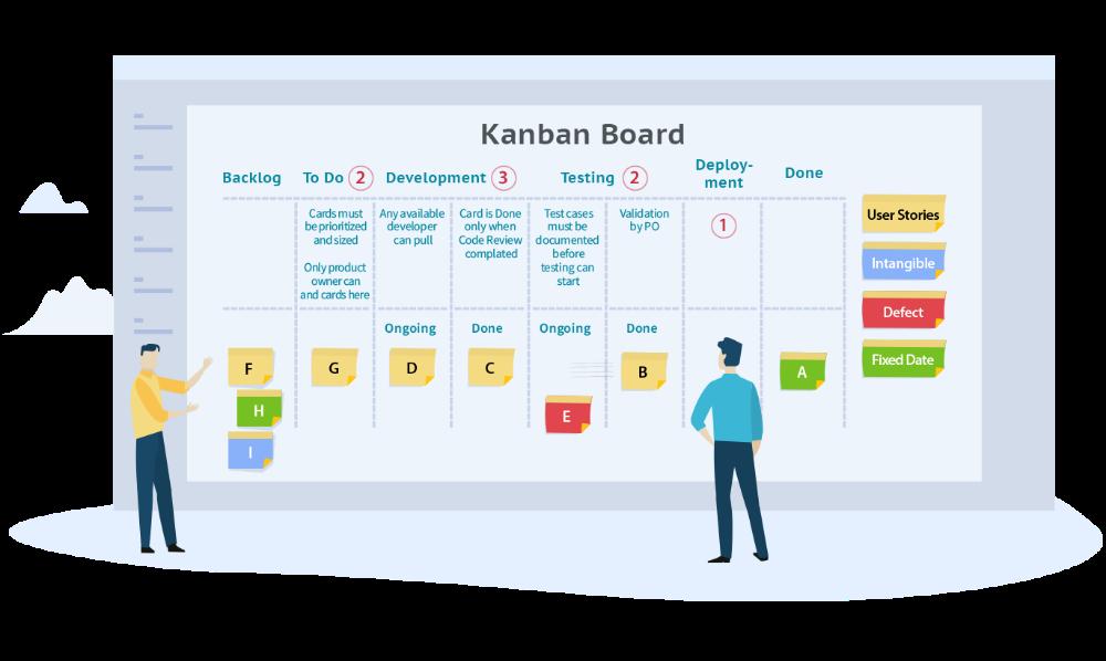 Card Types Hierarchy Kanban Board Kanban Visual Management