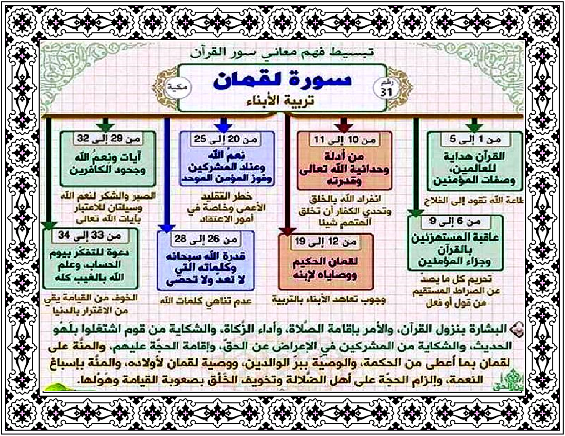 سورة ل ق م ان 31 114 Learn Quran Quran Book Quran Tafseer
