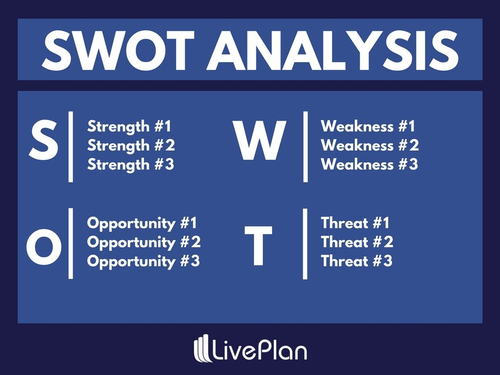 What Is a SWOT Analysis, and How to Do It Right (With