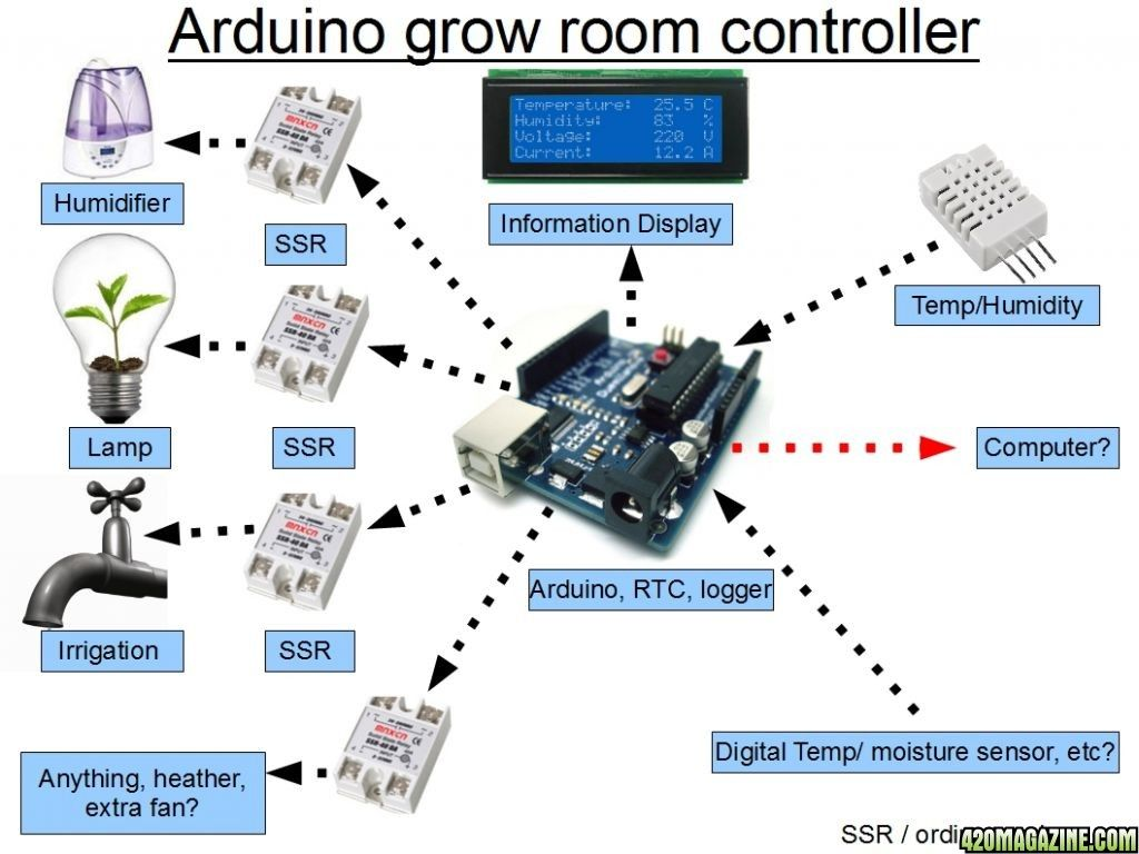 Arduino Based Room Controller Page 4 Automation Pinterest Temperature Detector Circuit Electronic Projects