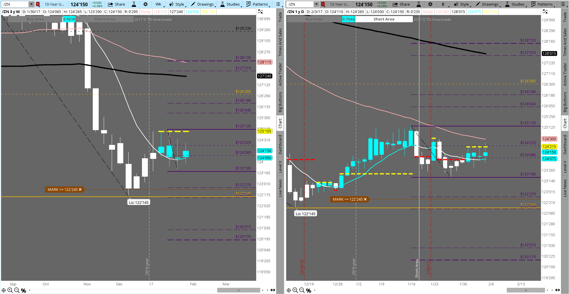 $ZN_F struggling to hold 124.225 after becoming a new long at 124.22. Targets 124.3 & 125.135. Bears need to retake and HOLD 124 first.  Weekly struggling too after becoming a new long at 125.11; but long term indicators are still ALL bearish and why the struggles at this level.