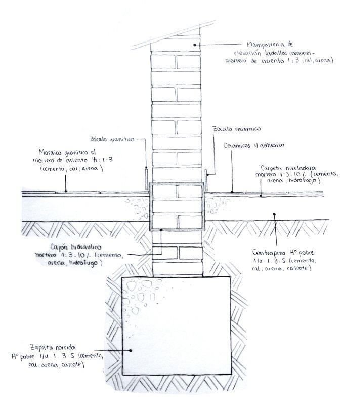 Muro de 30cm de ladrillos comunes y zapata corrida de h a - Tipos de ladrillos ...