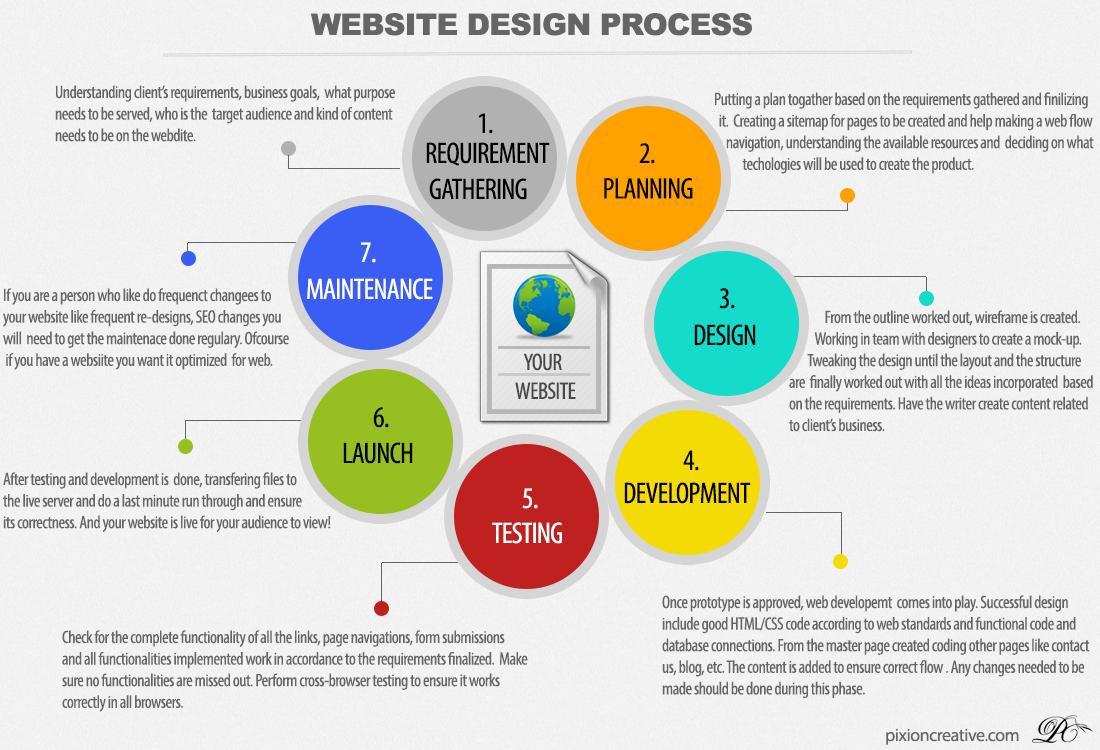 Website Design Process Website Development Process Website Design Website Development