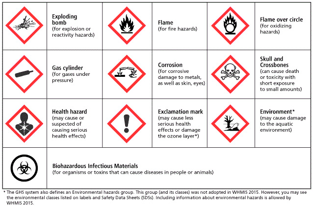 Pictogram by M Hodge on Science_Lab Hazard symbol