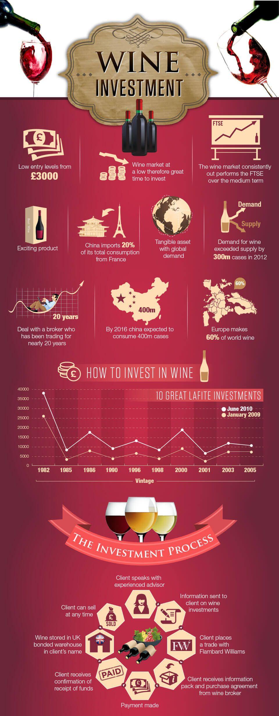 Wine Investment Wine Investment Investing Wine